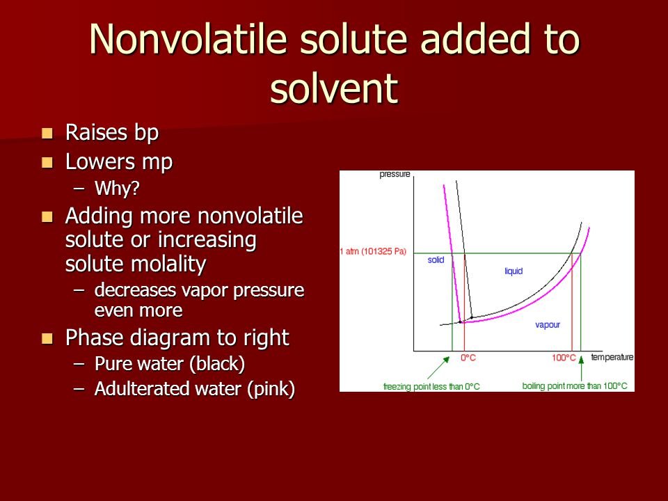Nonvolatile solute added to solvent