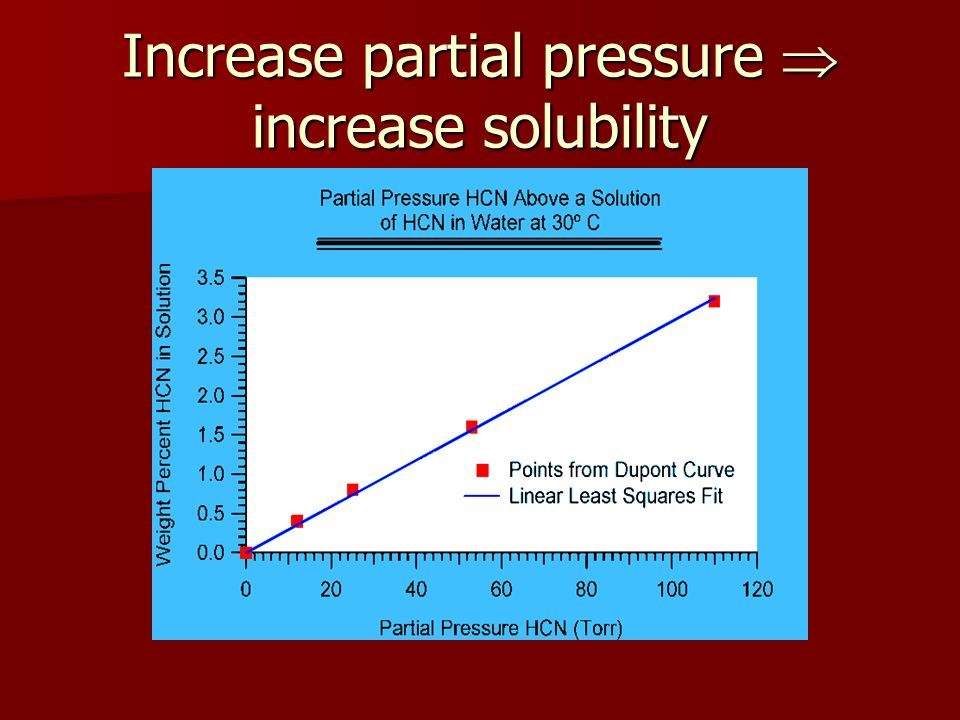 Increase partial pressure  increase solubility