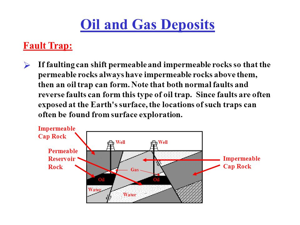 Oil and Gas Deposits Fault Trap: