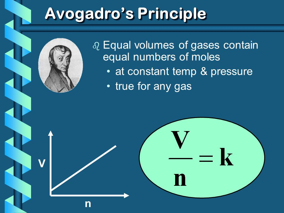 Avogadro's Principle Equal volumes of gases contain equal numbers of moles. at constant temp & pressure.