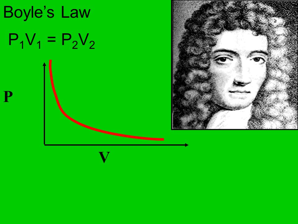 Boyle's Law P1V1 = P2V2 V P