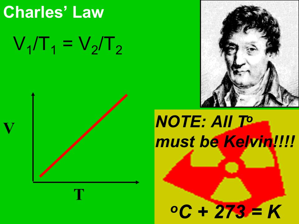 V1/T1 = V2/T2 oC + 273 = K Charles' Law