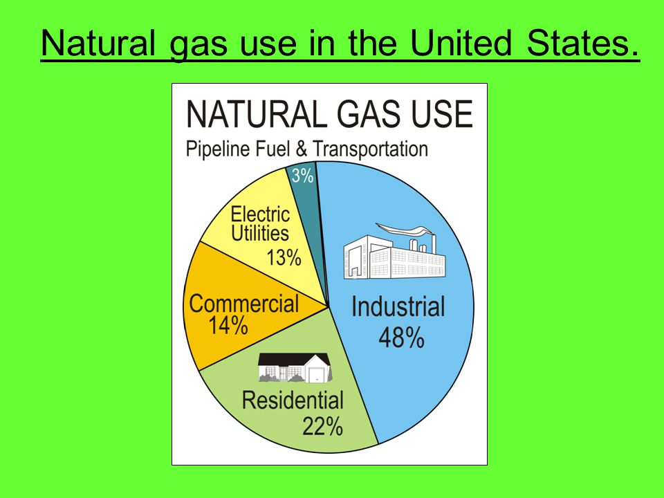 Natural gas use in the United States.
