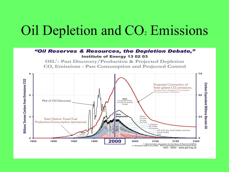 Oil Depletion and CO2 Emissions