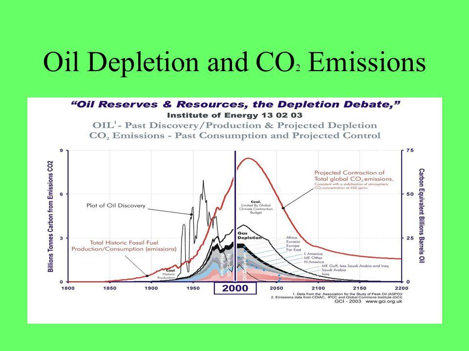 Oil Depletion and CO2 Emissions