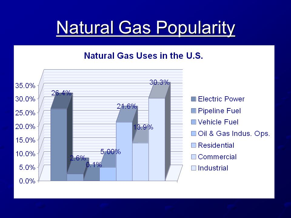 Natural Gas Popularity