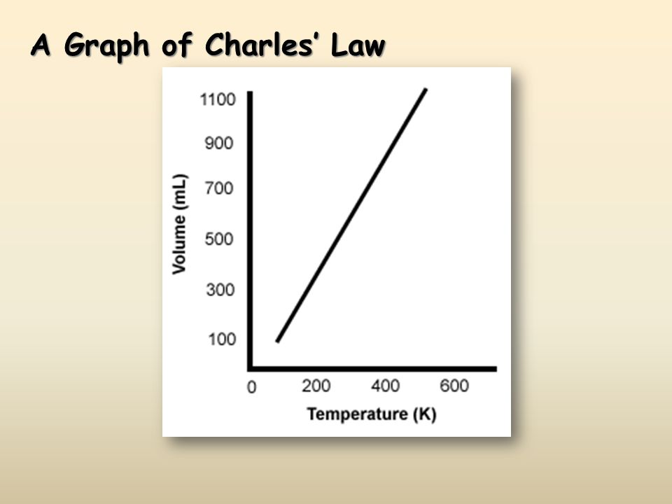 A Graph of Charles' Law