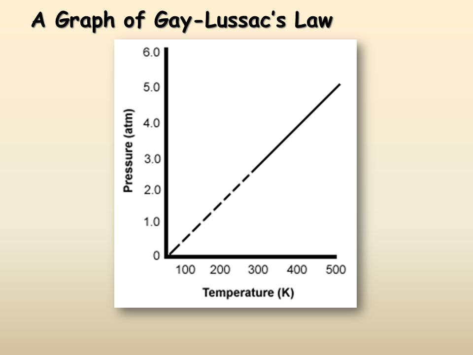 A Graph of Gay-Lussac's Law