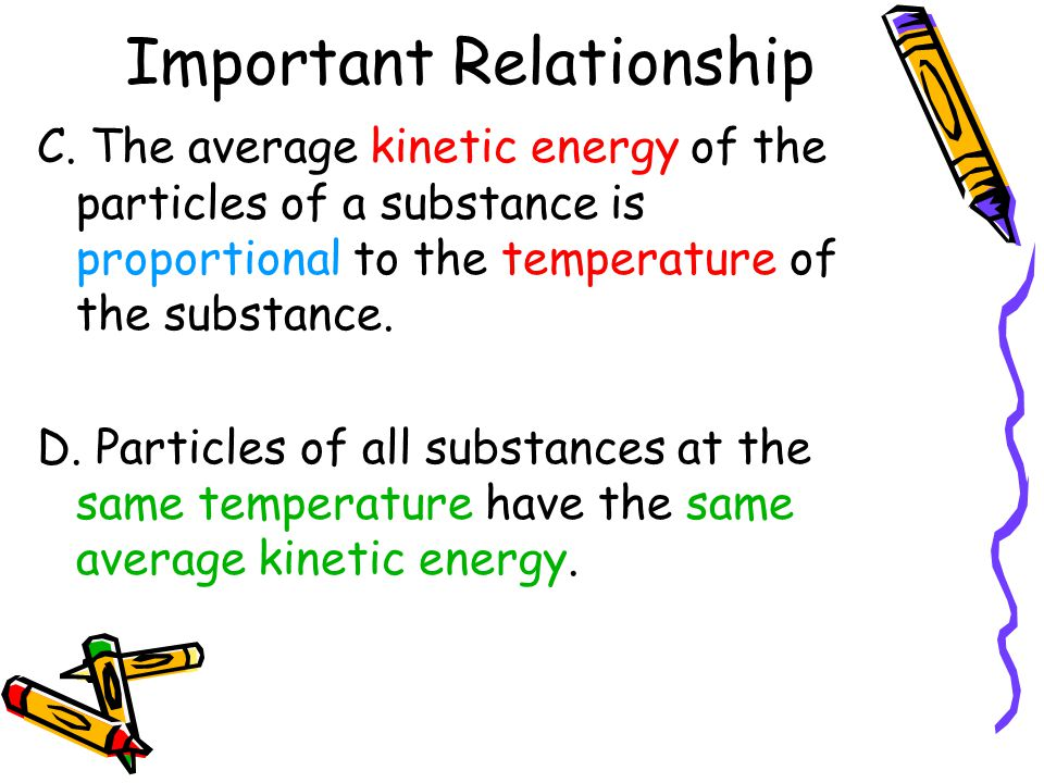 Important Relationship