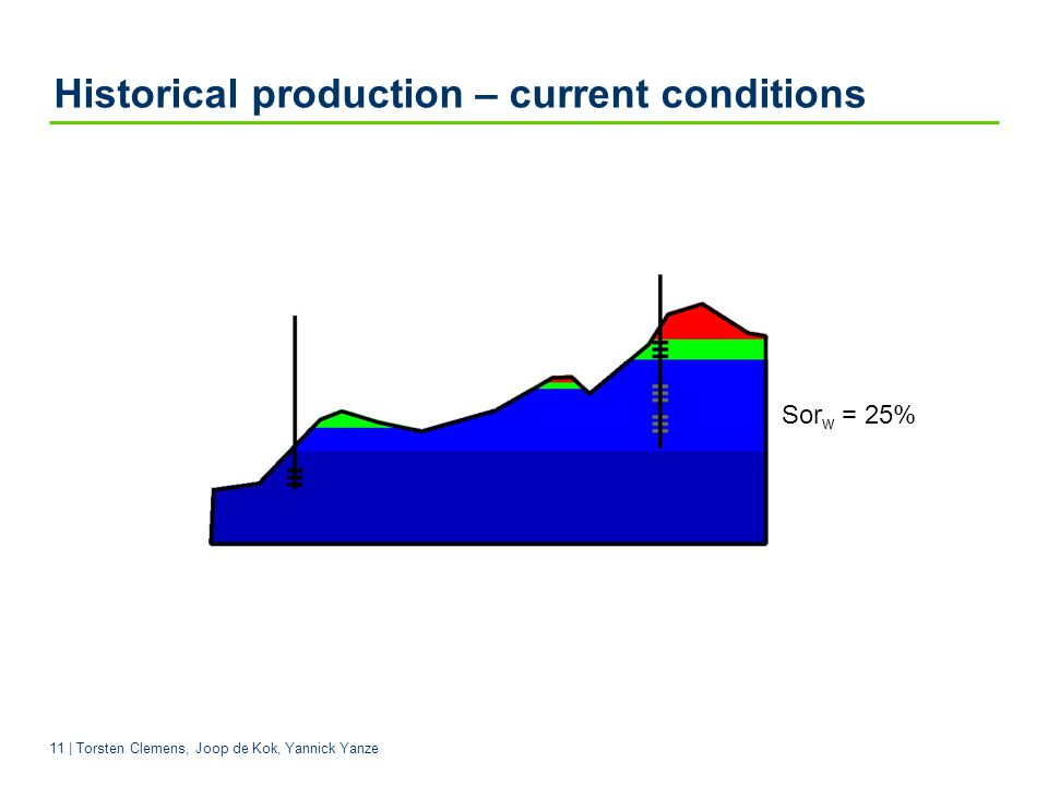 Historical production – current conditions