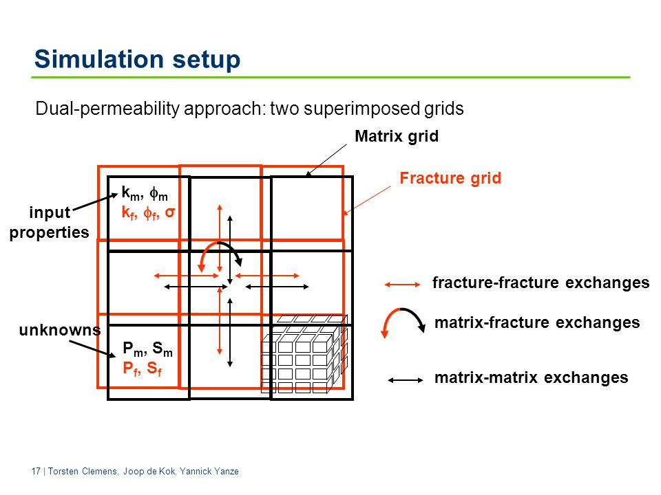 Simulation setup Dual-permeability approach: two superimposed grids