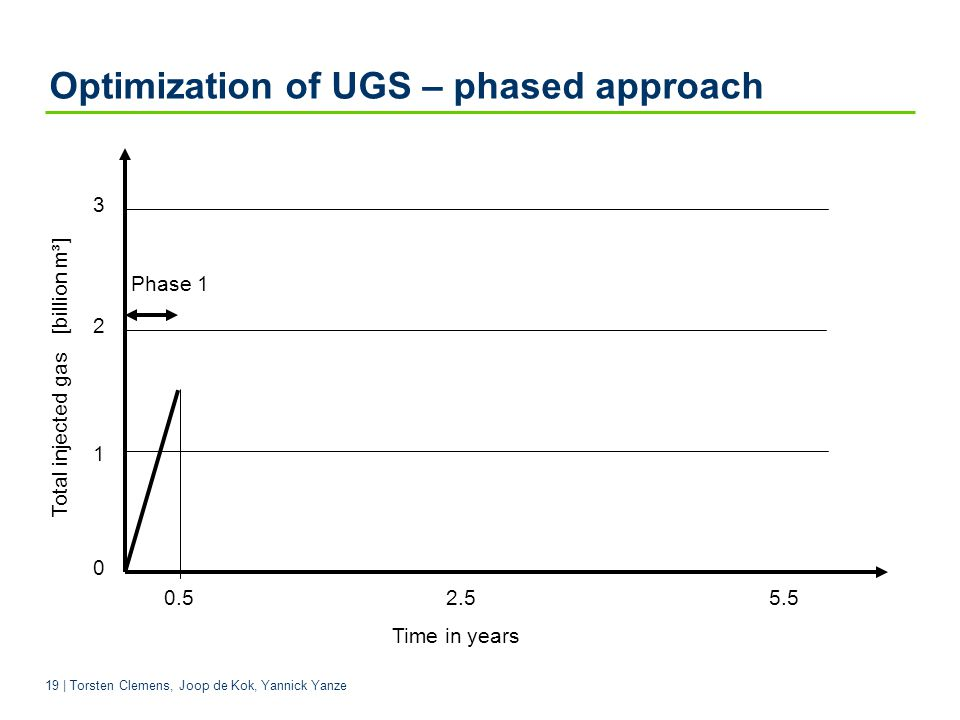 Optimization of UGS – phased approach