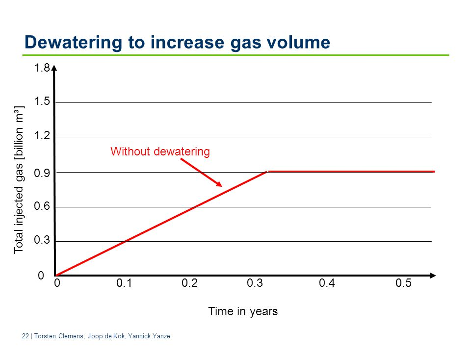 Dewatering to increase gas volume