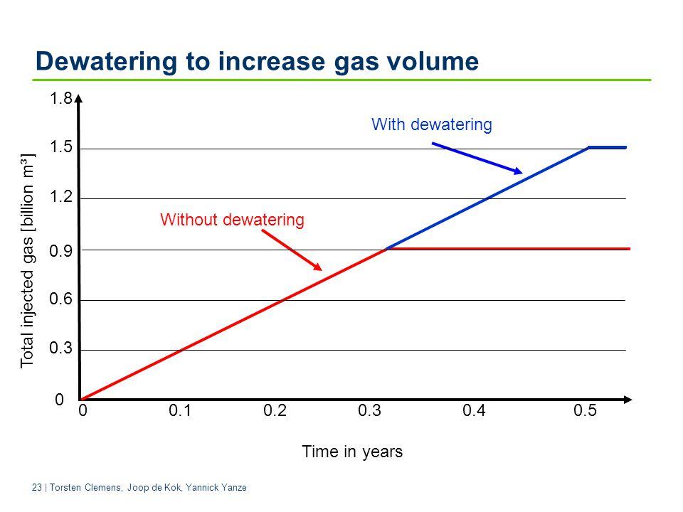 Dewatering to increase gas volume