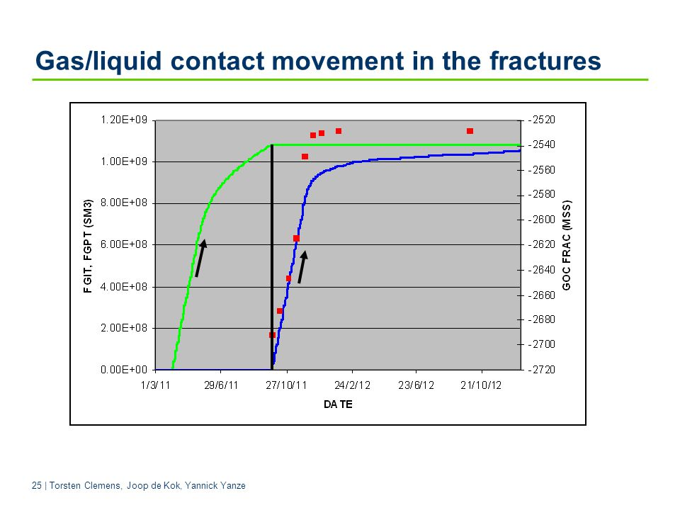 Gas/liquid contact movement in the fractures