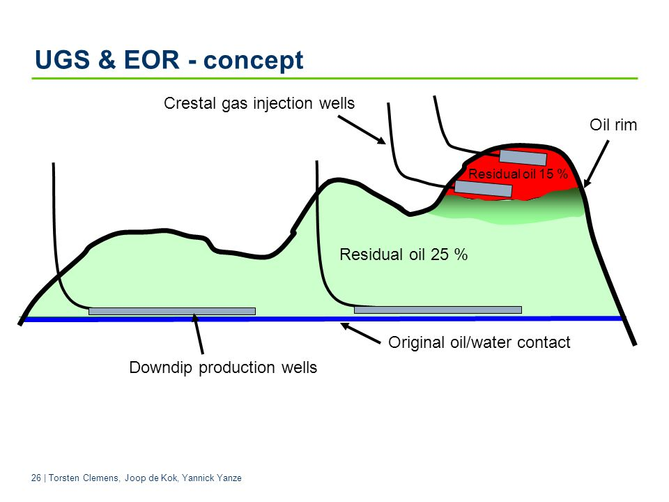 UGS & EOR - concept Crestal gas injection wells Oil rim