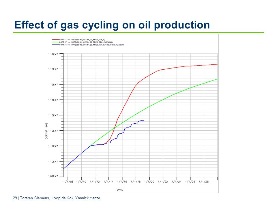 Effect of gas cycling on oil production