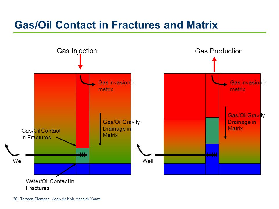 Gas/Oil Contact in Fractures and Matrix