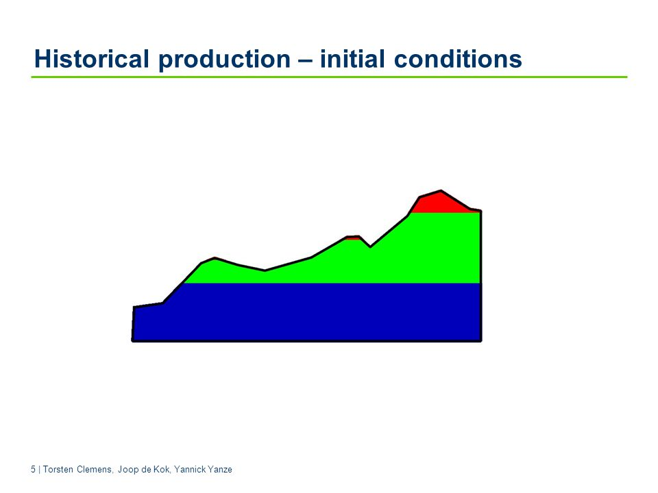 Historical production – initial conditions