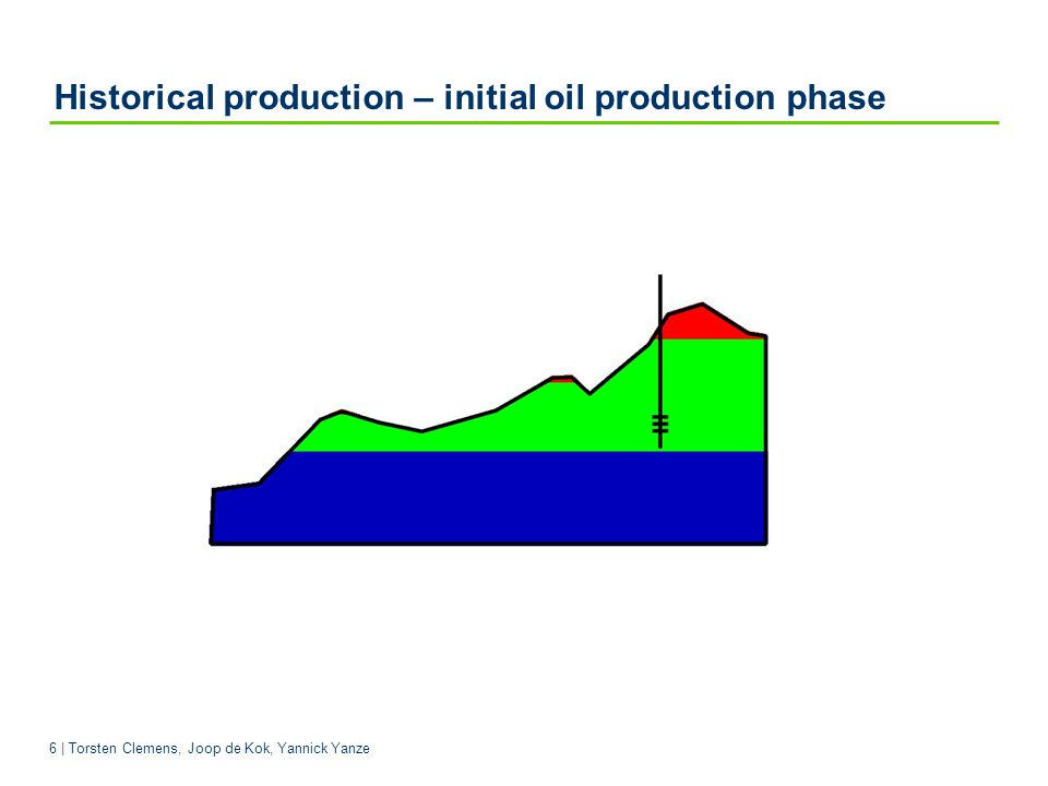 Historical production – initial oil production phase