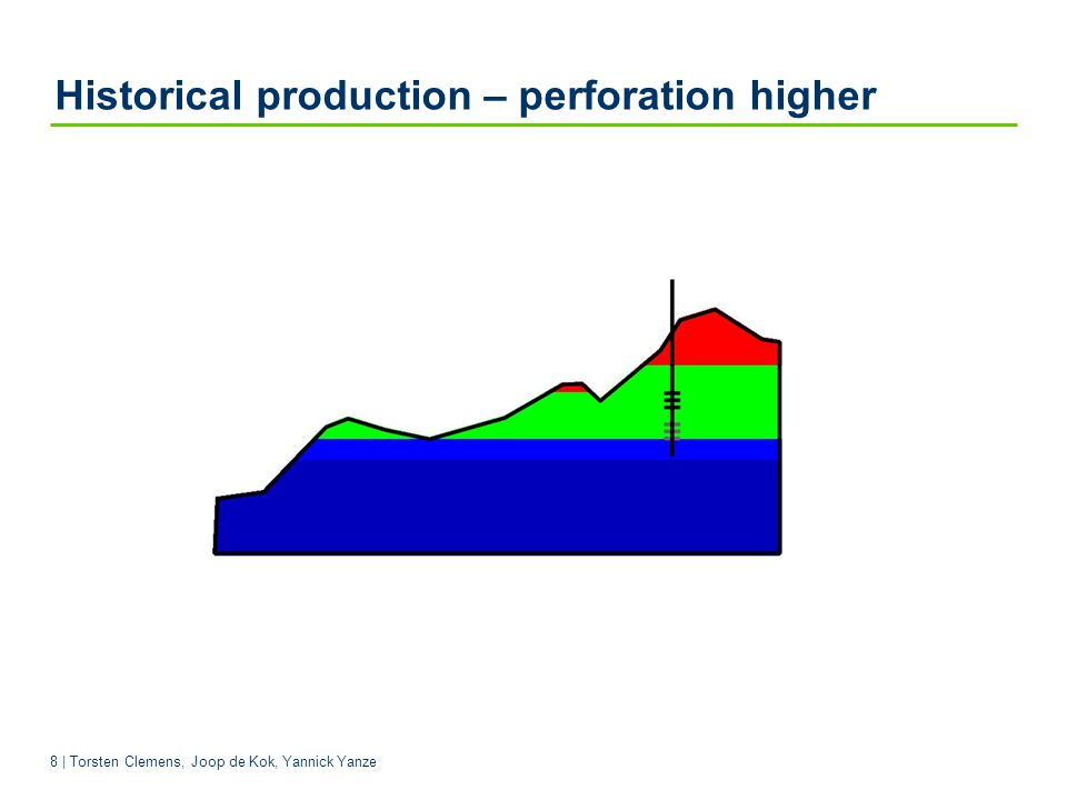 Historical production – perforation higher