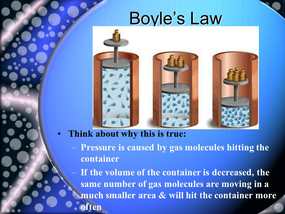 Boyle's Law Think about why this is true: