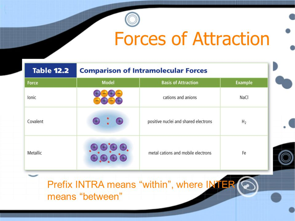 Forces of Attraction Prefix INTRA means within , where INTER means between