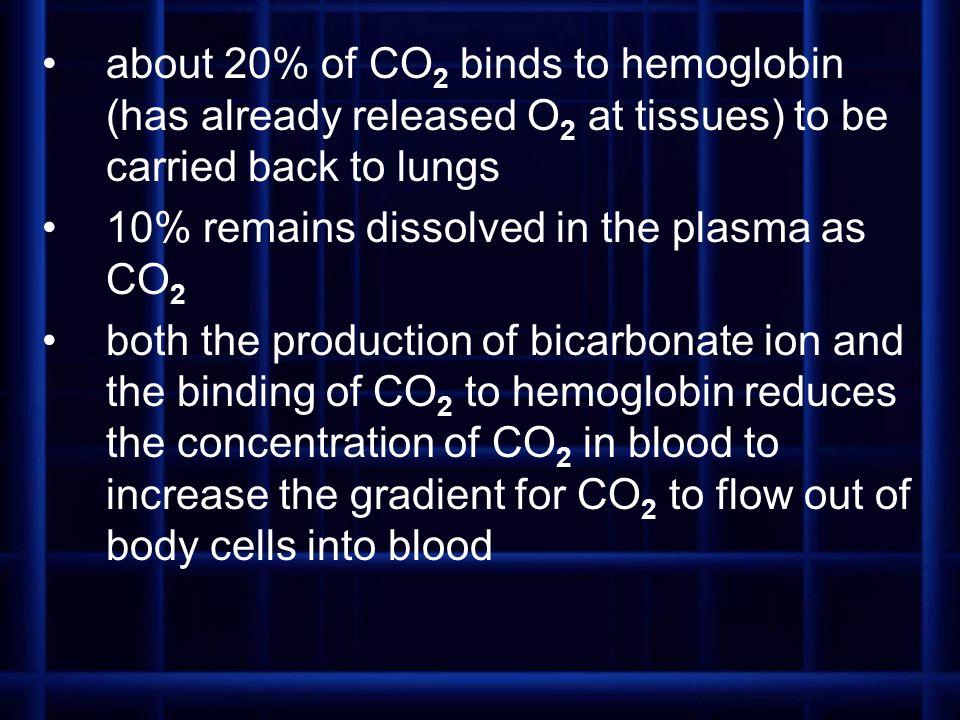 about 20% of CO2 binds to hemoglobin (has already released O2 at tissues) to be carried back to lungs