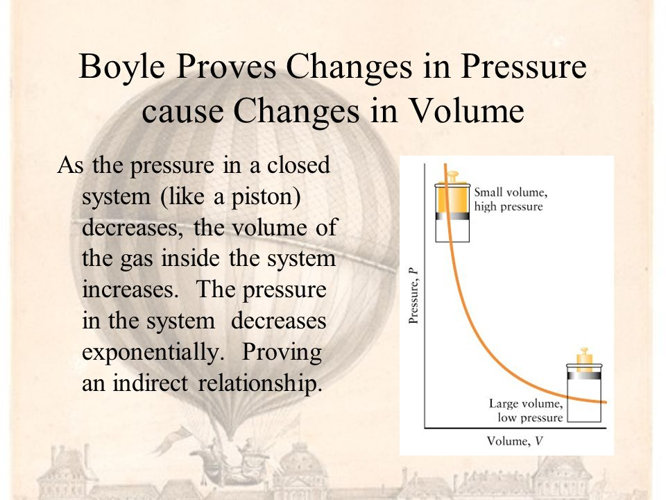 Boyle Proves Changes in Pressure cause Changes in Volume
