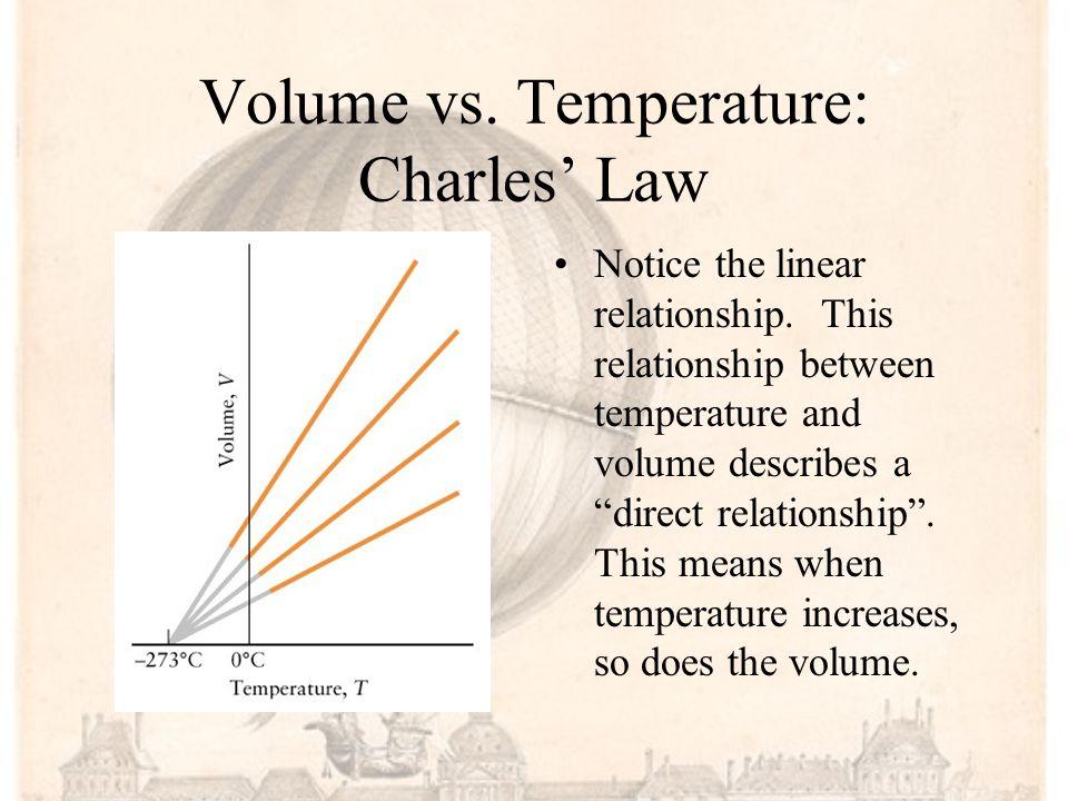 Volume vs. Temperature: Charles' Law