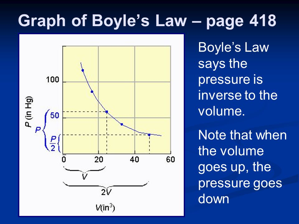 Graph of Boyle's Law – page 418