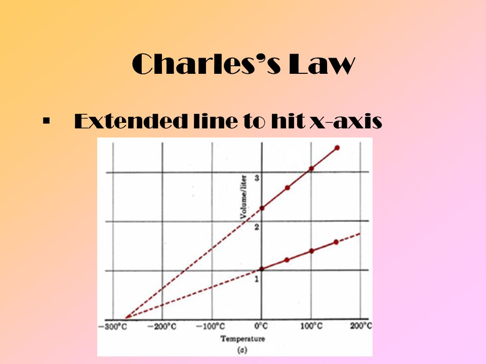 Charles's Law Extended line to hit x-axis.