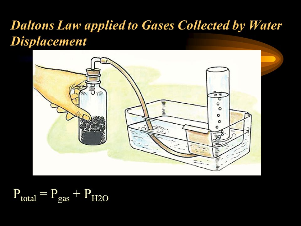 Daltons Law applied to Gases Collected by Water Displacement