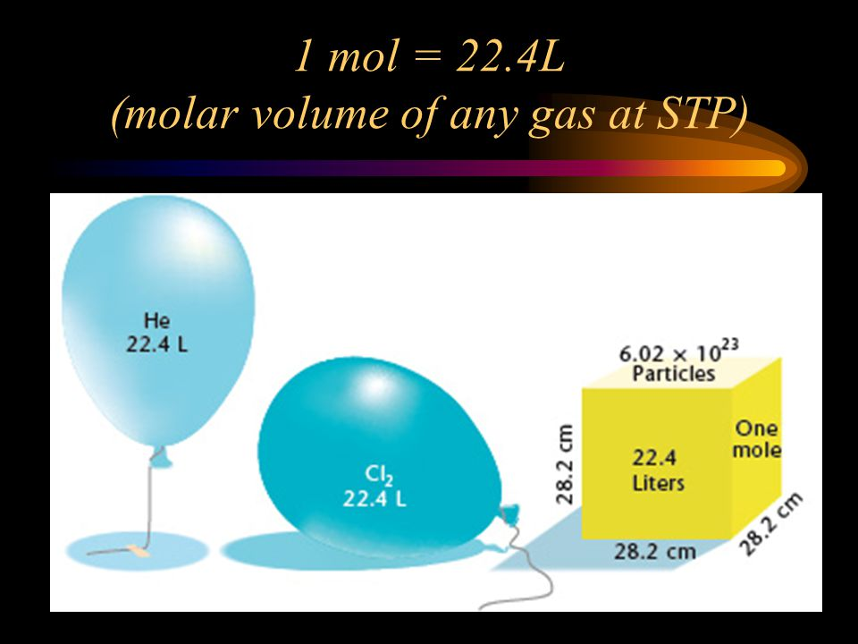 1 mol = 22.4L (molar volume of any gas at STP)