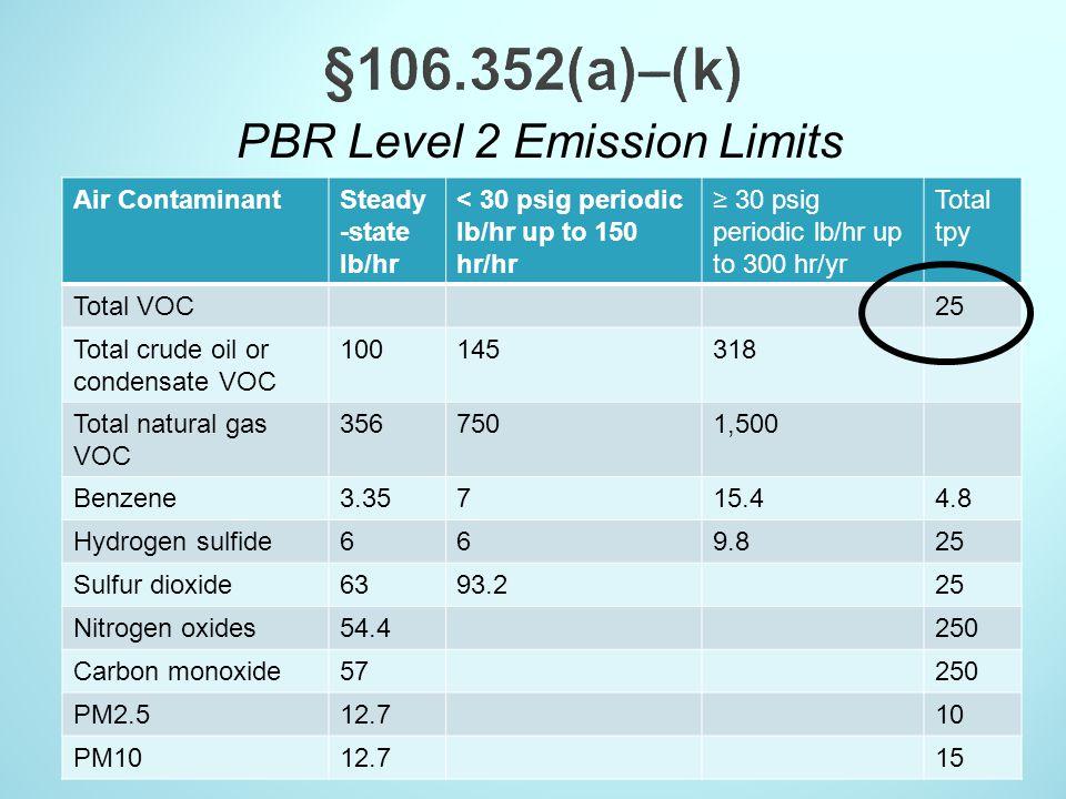 PBR Level 2 Emission Limits