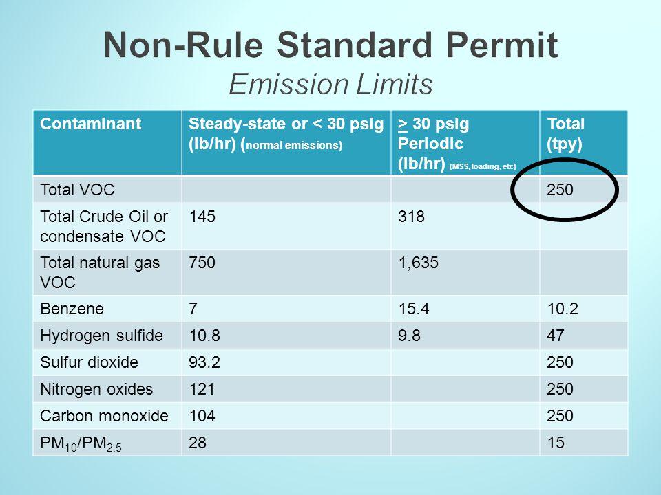 Non-Rule Standard Permit Emission Limits