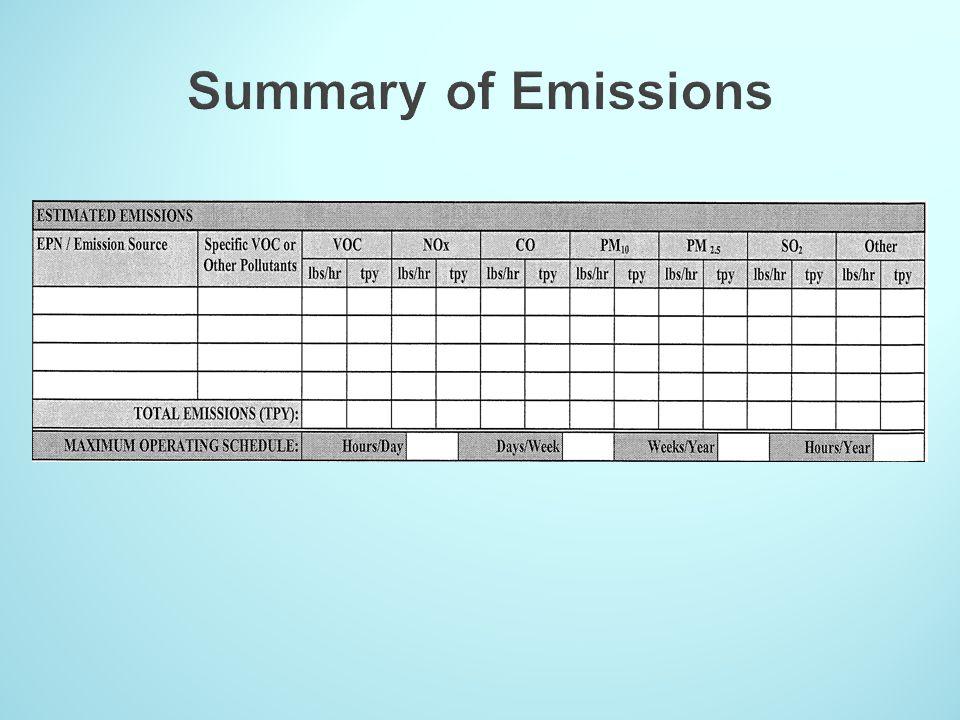 Summary of Emissions
