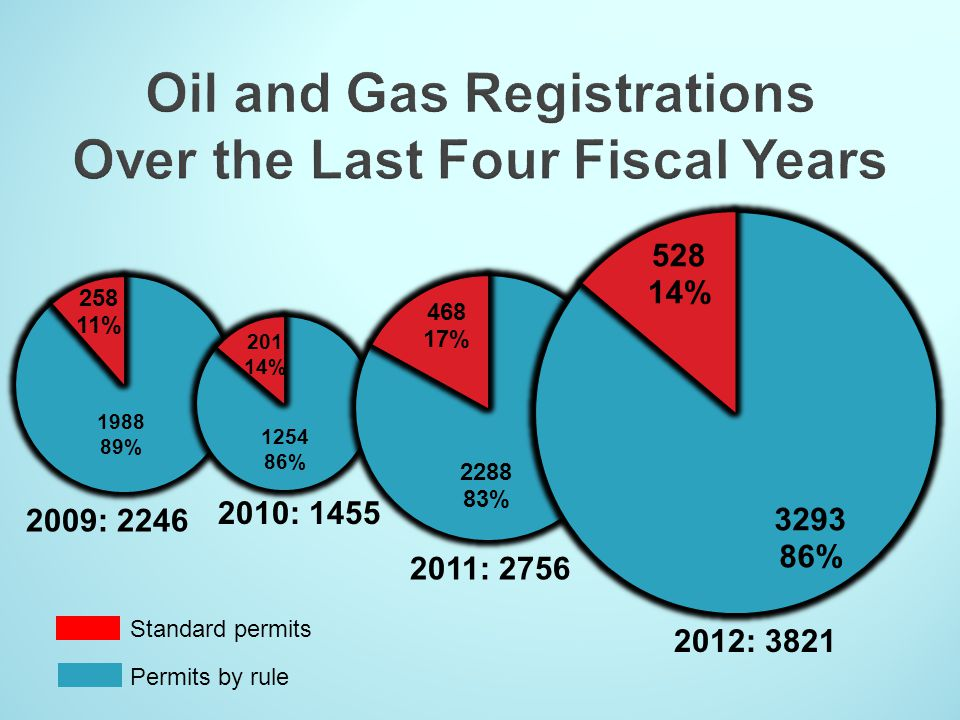 Oil and Gas Registrations Over the Last Four Fiscal Years