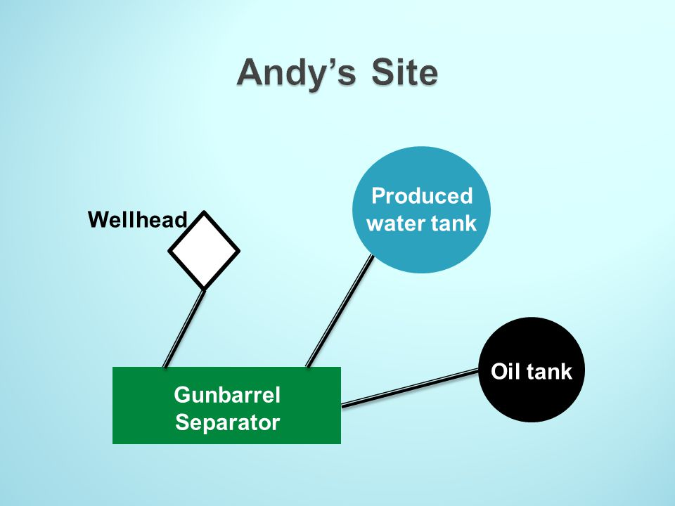 Andy's Site Produced water tank Oil tank Gunbarrel Separator Wellhead