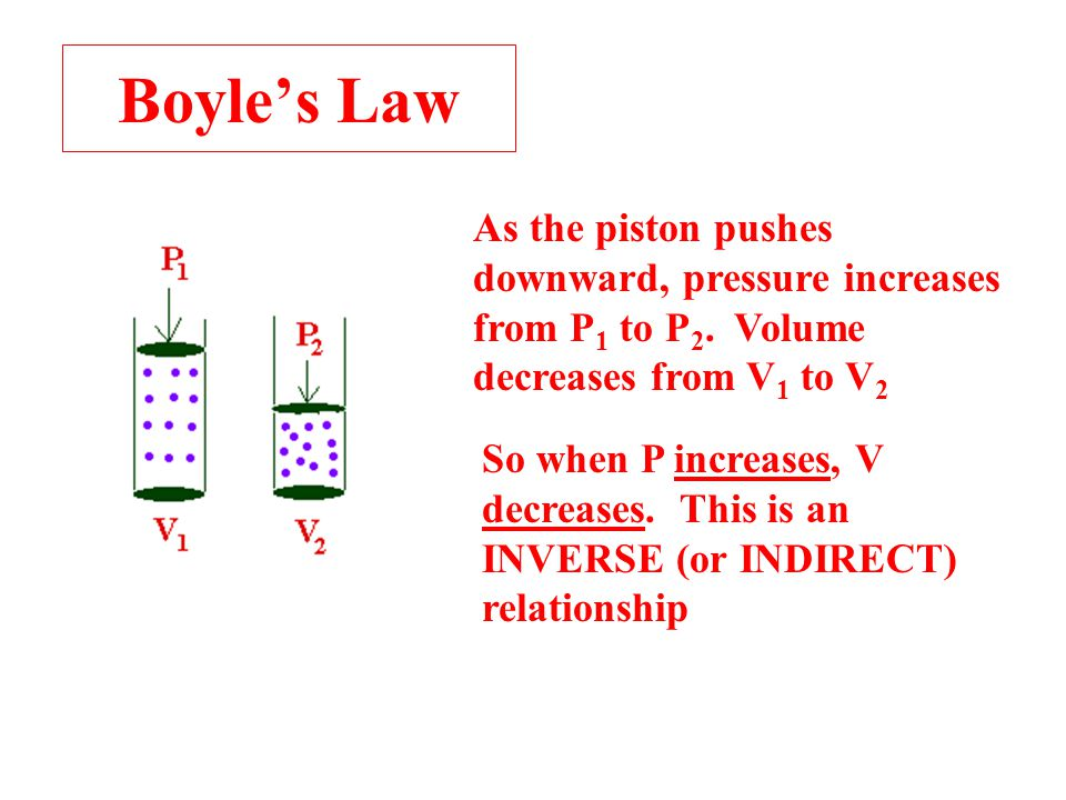Boyle's Law As the piston pushes downward, pressure increases from P1 to P2. Volume decreases from V1 to V2.