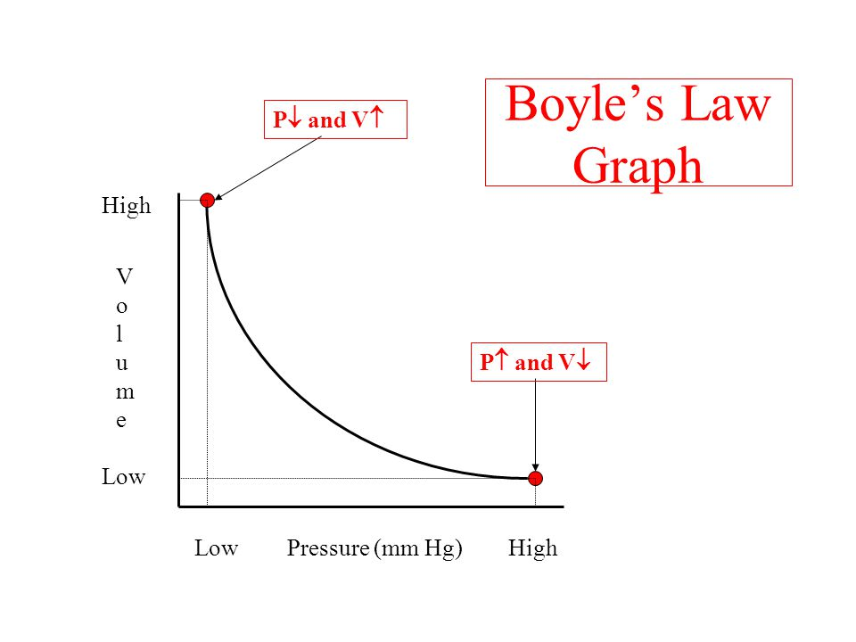 Boyle's Law Graph P and V High Volume P and V Low Low