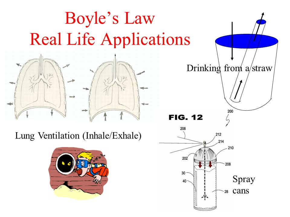 Boyle's Law Real Life Applications