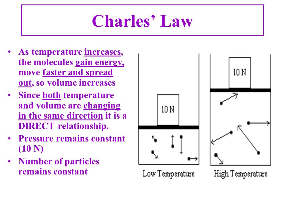 Charles' Law As temperature increases, the molecules gain energy, move faster and spread out, so volume increases.