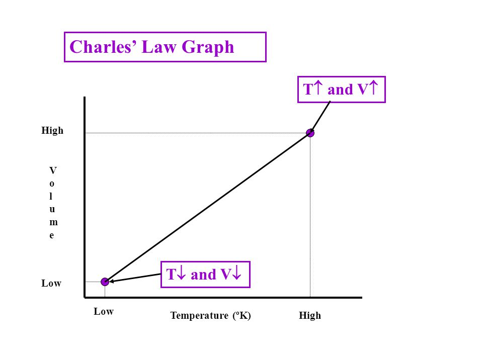 Charles' Law Graph T and V T and V High Volume Low Low
