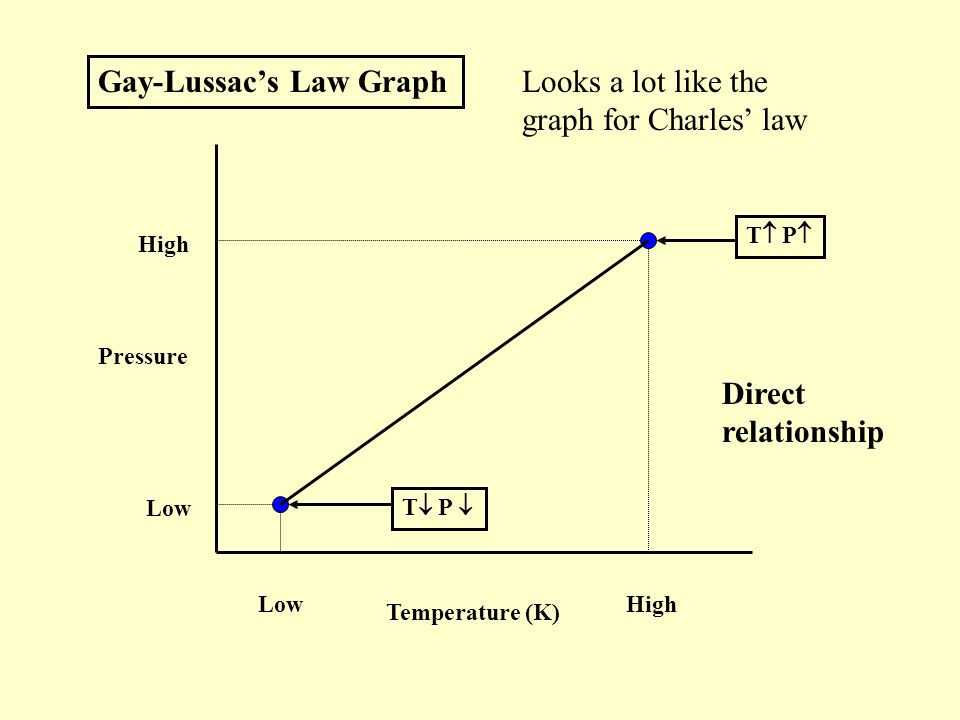 gay lussac law shows a direct relationship between temperature and