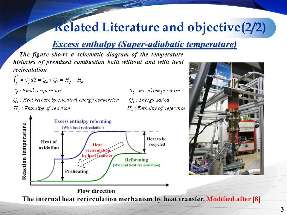Excess enthalpy (Super-adiabatic temperature)