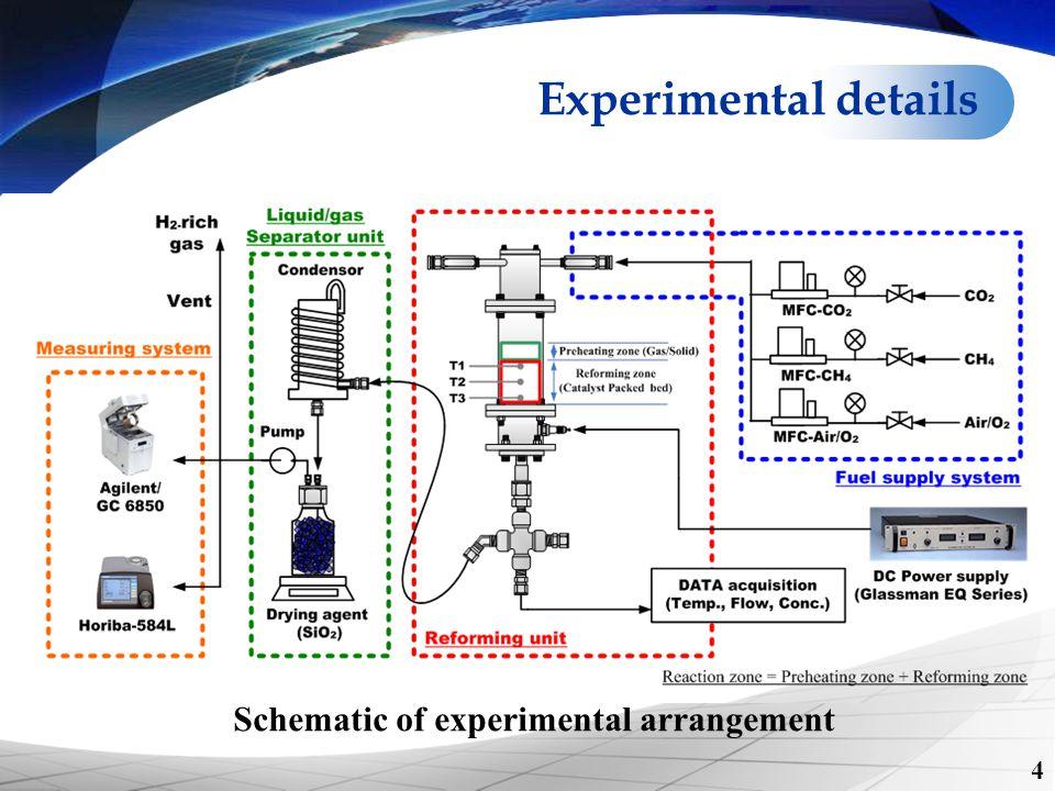 Schematic of experimental arrangement