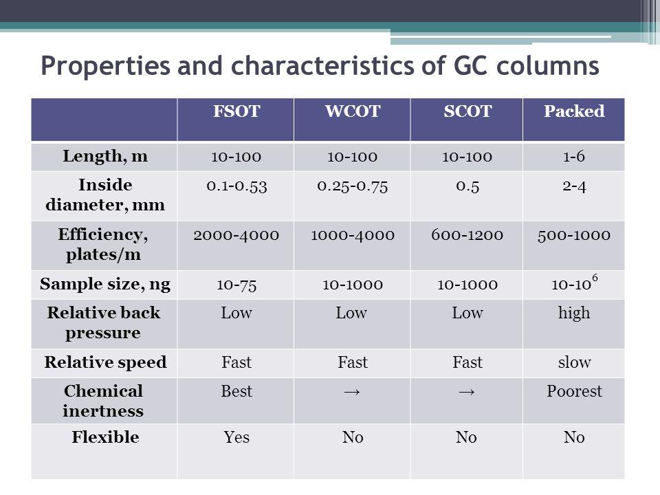Properties and characteristics of GC columns