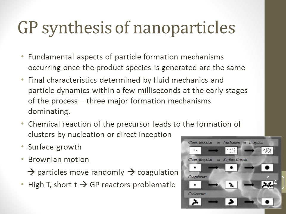 GP synthesis of nanoparticles