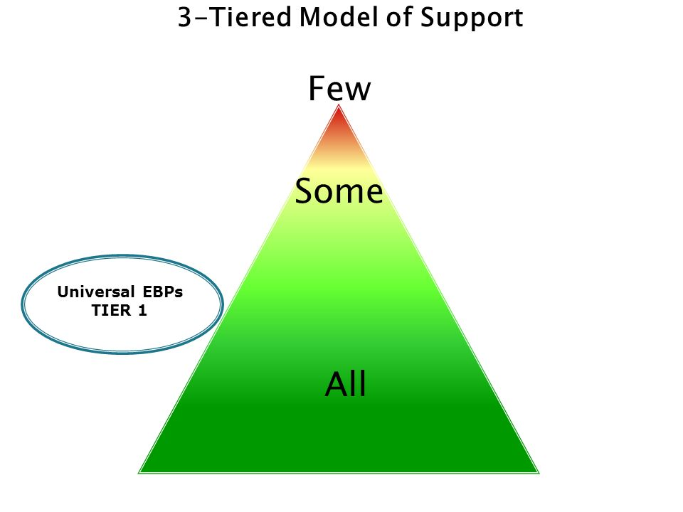 3-Tiered Model of Support